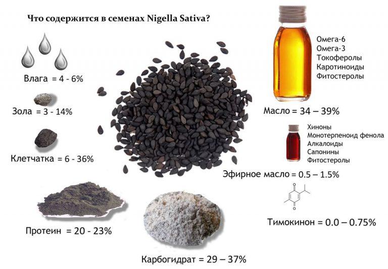 содержание черного тмина