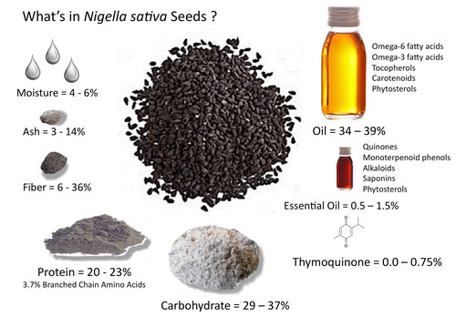 что такое семена тмина